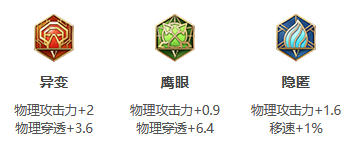《王者荣耀》S24赛季鲁班七号最强出装